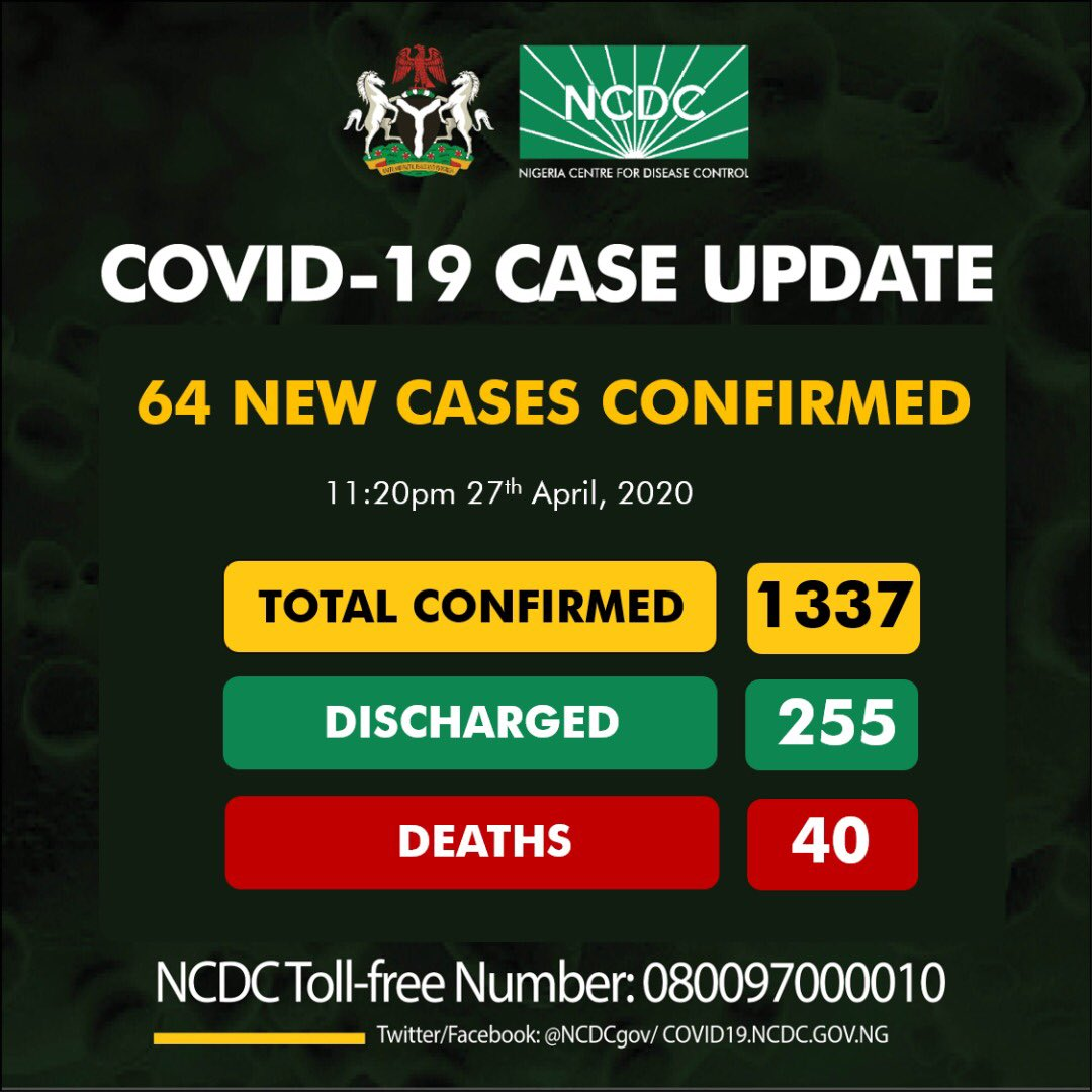 Nigeria's coronavirus cases jump by single-day record of 195 cases