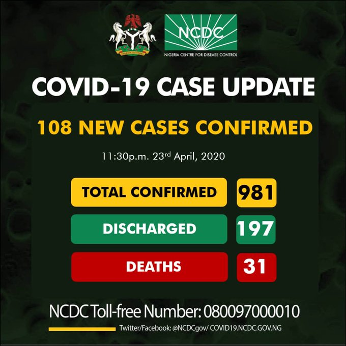 Nigeria records 108 new cases of COVID-19, total now 981 -