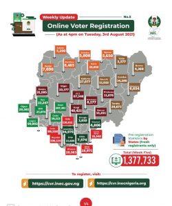 Fresh online registrantion is now over 1.3 million-INEC