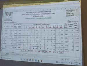 Ovuakpoye Evivie wins Isoko South constituency 1 by-election