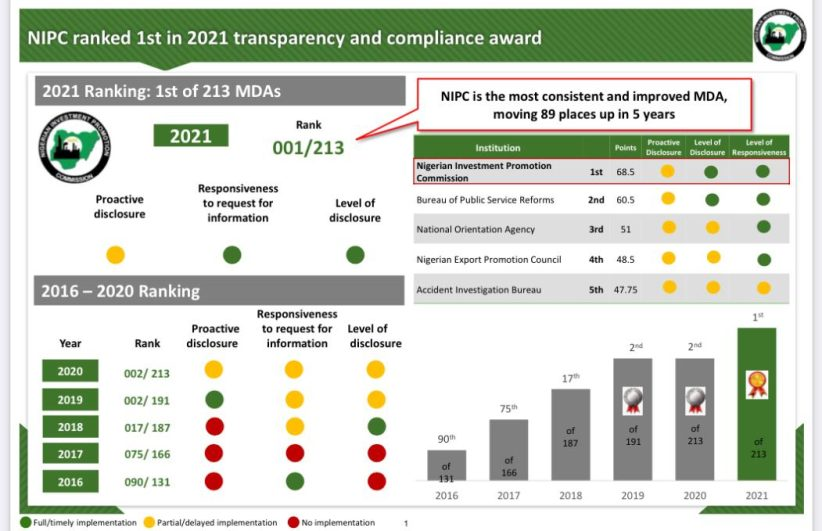 NIPC ranked first in 2021 transparency, compliance award